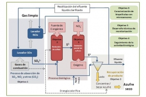 SONOVA: Development of a comprehensive treatment process for SOx and NOx from flue gas addressed to waste gases valorization