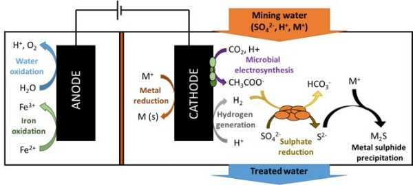 BIOAMD: Bioelectrochemical treatment of Acid Mine Drainage